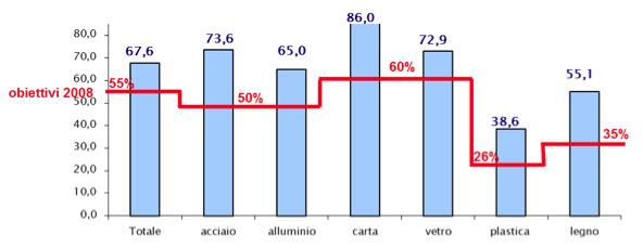 RICICLO 2013 COMPLESSIVO E PER MATERIALE